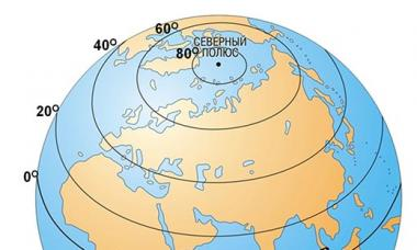 Страны, через которые проходит экватор